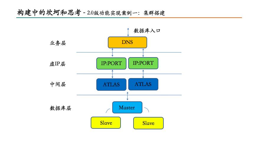 美团数据库运维自动化系统构建之路13