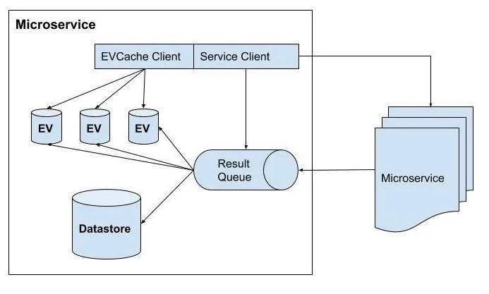 Netflix 微服务架构设计解析8
