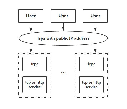 FRP的安装和配置详解1