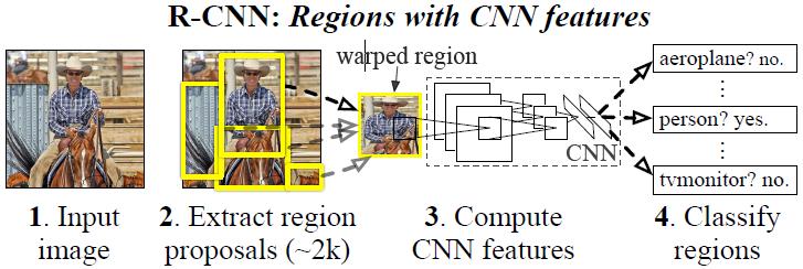 目标检测经典论文——R-CNN论文翻译:Rich feature hierarchies for accurate object detection and semantic segmentation2