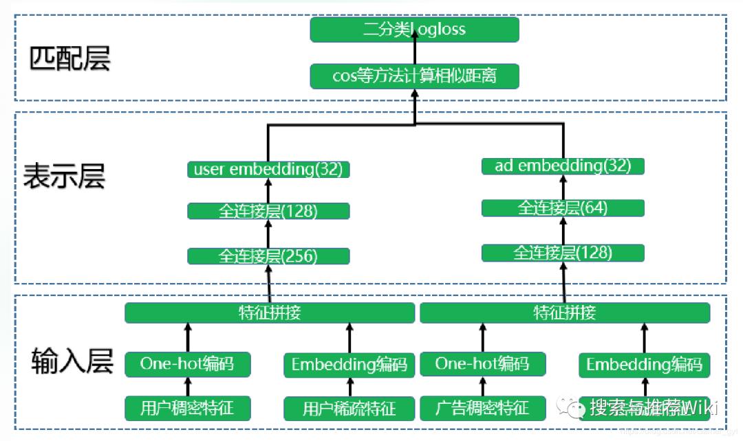 论文|从DSSM语义匹配到Google的双塔深度模型召回和广告场景中的双塔模型思考...11