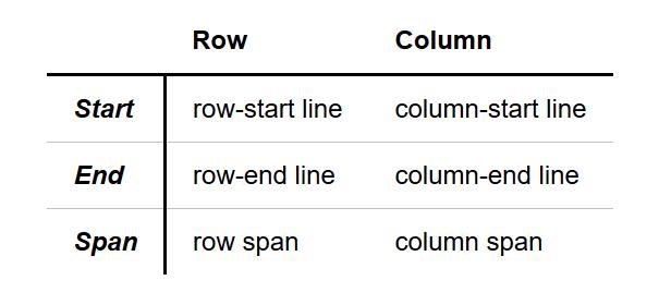 HTML布局四剑客-Flex,Grid,Table,Float32