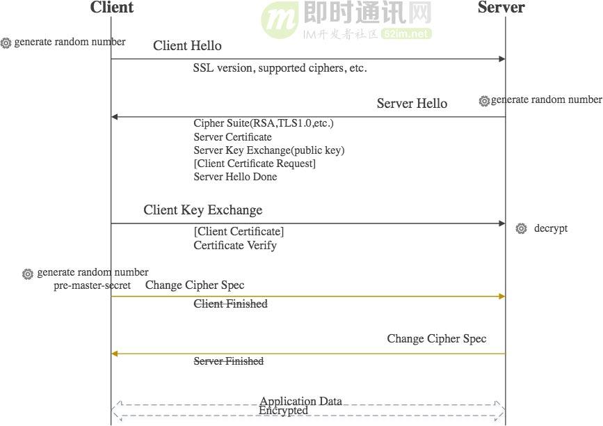 (4.1.21.9)HTTPS 加密过程演变分析18