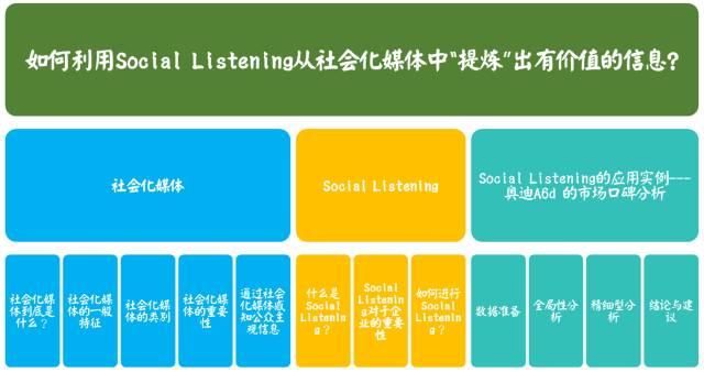 """如何利用Social Listening从社会化媒体中""""提炼""""有价值的信息?3"""