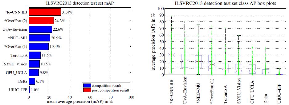 目标检测经典论文——R-CNN论文翻译:Rich feature hierarchies for accurate object detection and semantic segmentation7