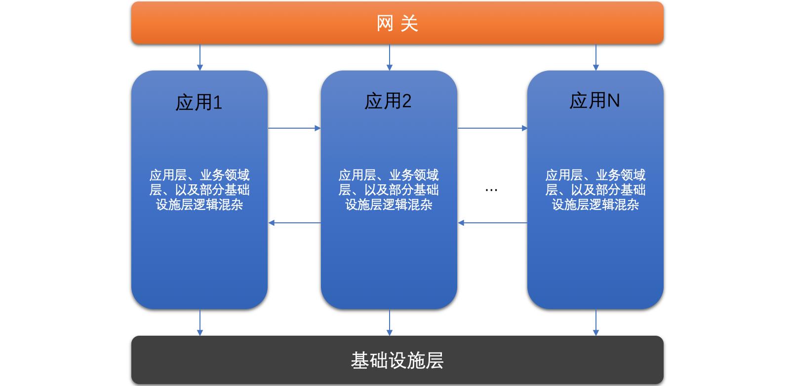 浅谈微服务体系中的分层设计和领域划分4