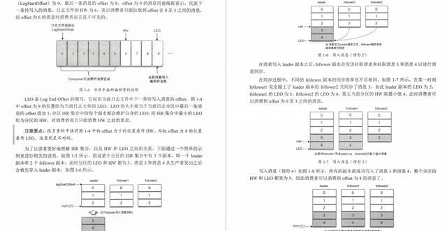 爱了,3174页实战pdf集锦:Redis+多线程+Dubbo+JVM+kafka+MySQL13
