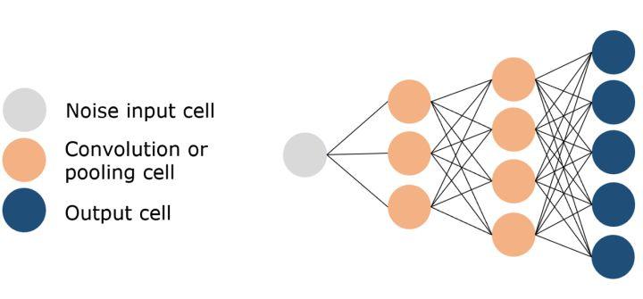 11种主要神经网络结构图解9