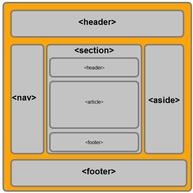 html5语义化结构元素_语义HTML5在文档结构中的秘密1