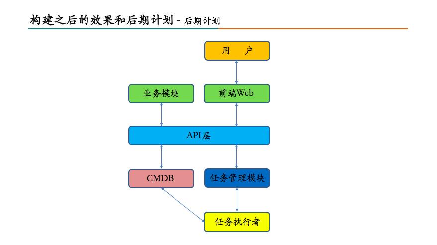 美团数据库运维自动化系统构建之路29
