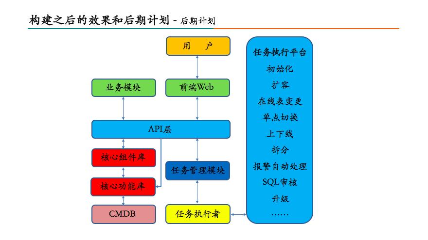 美团数据库运维自动化系统构建之路30