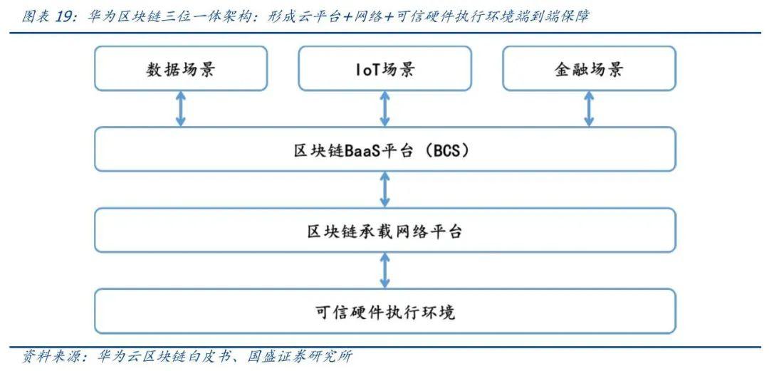 研报   区块链新基建:物联网+区块链如何打造差异化竞争优势?18