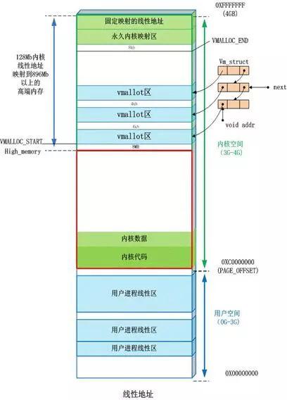 Linux系统内存9