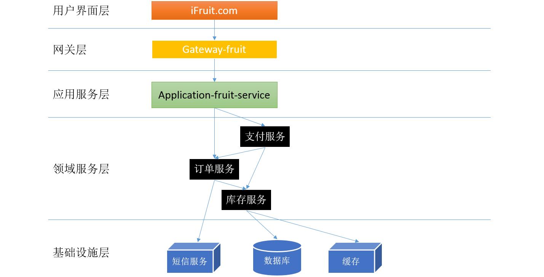 浅谈微服务体系中的分层设计和领域划分2