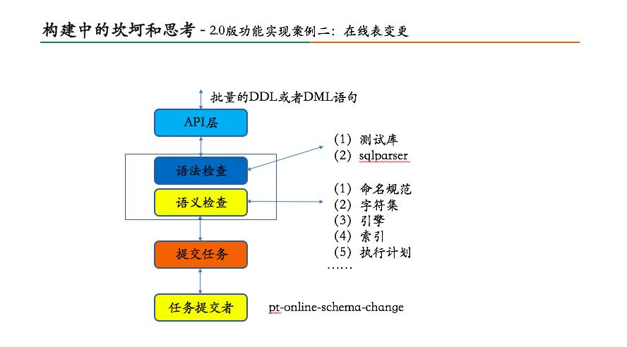 美团数据库运维自动化系统构建之路22