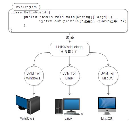 【干货】java核心知识整理,阶段一:java基础之java开发入门17
