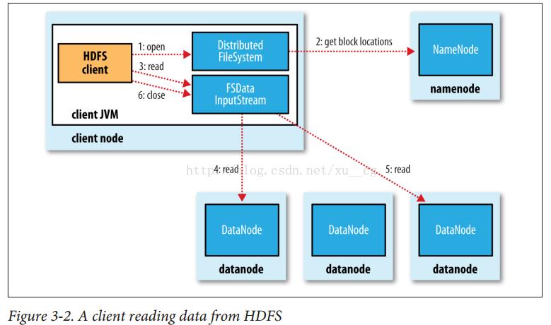 分布式文件系统HDFS(三)2