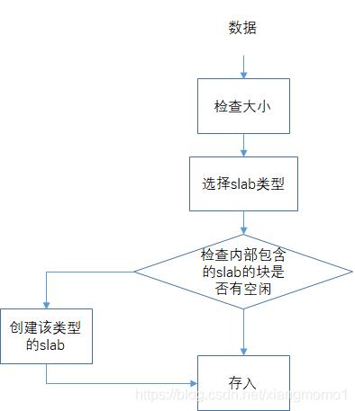 MemCache详细解读3
