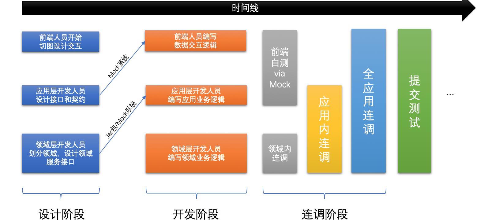 浅谈微服务体系中的分层设计和领域划分6
