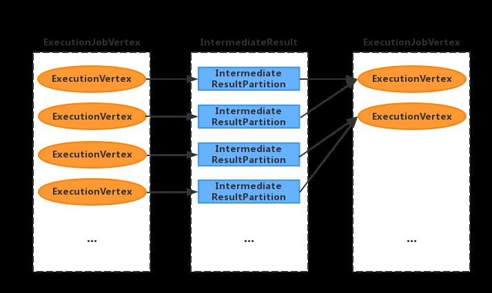flink源码解析3 ExecutionGraph的形成与物理执行3