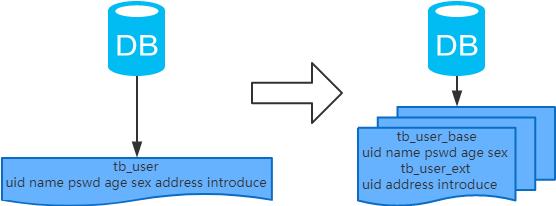 MySQL:互联网公司常用分库分表方案汇总4