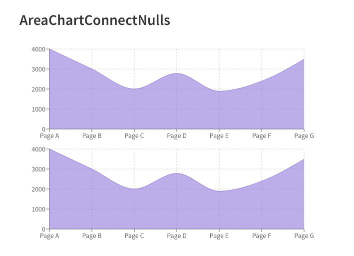 最好的JavaScript数据可视化库都在这里了8
