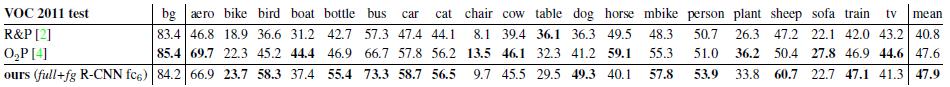 目标检测经典论文——R-CNN论文翻译:Rich feature hierarchies for accurate object detection and semantic segmentation33