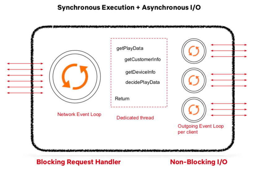 Netflix 微服务架构设计解析7