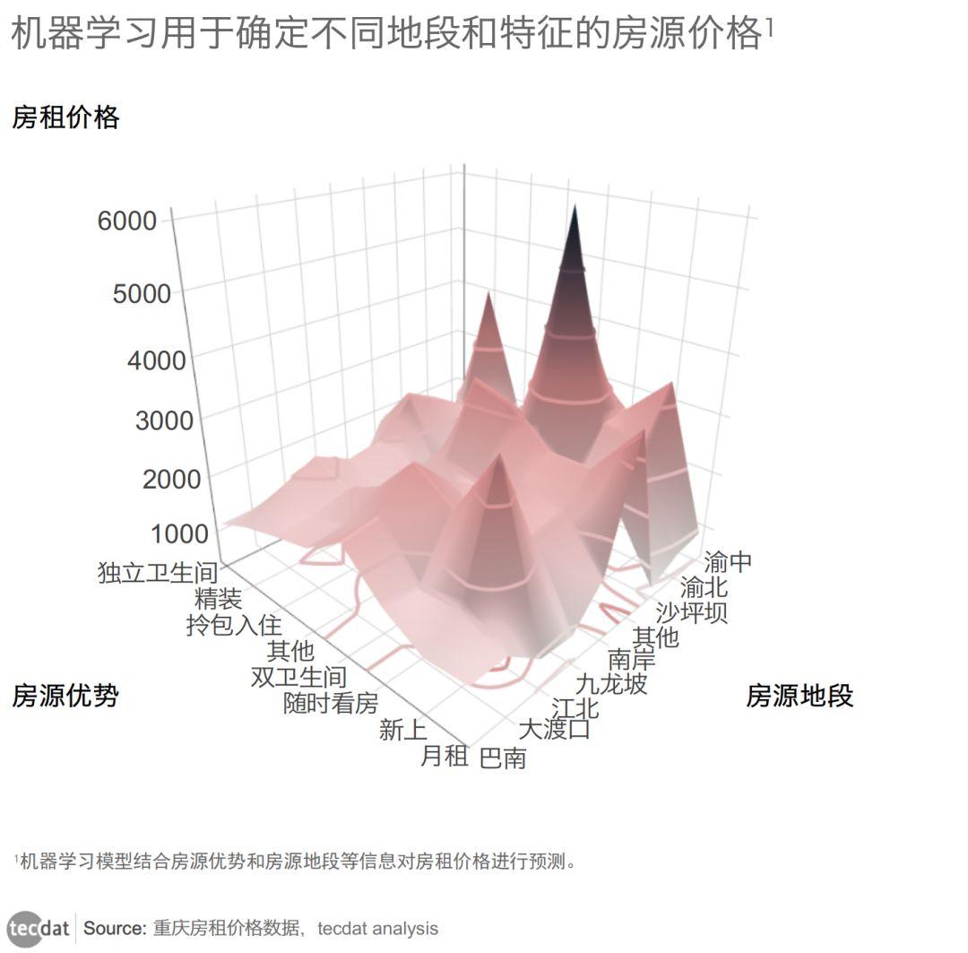 重庆住房租赁市场现状分析:解读出租房市场的数据密码4