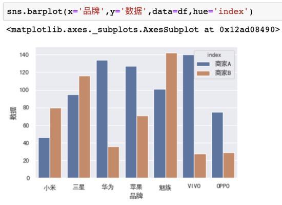 可视化工具不知道怎么选?深度评测5大Python数据可视化工具!17