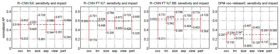 目标检测经典论文——R-CNN论文翻译:Rich feature hierarchies for accurate object detection and semantic segmentation18