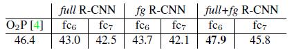 目标检测经典论文——R-CNN论文翻译:Rich feature hierarchies for accurate object detection and semantic segmentation32