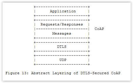 物联网协议Coap协议介绍5