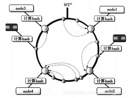 分布式:分布式系统设计实践。6