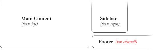 HTML布局四剑客-Flex,Grid,Table,Float5