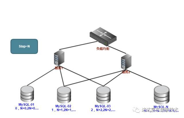 发号器-分布式ID生成系统3