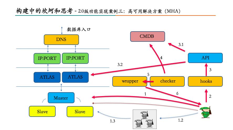 美团数据库运维自动化系统构建之路27