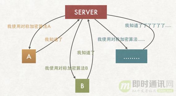 (4.1.21.9)HTTPS 加密过程演变分析6