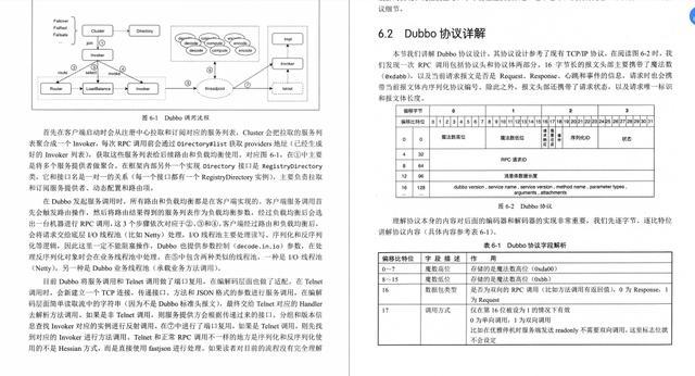 爱了,3174页实战pdf集锦:Redis+多线程+Dubbo+JVM+kafka+MySQL8