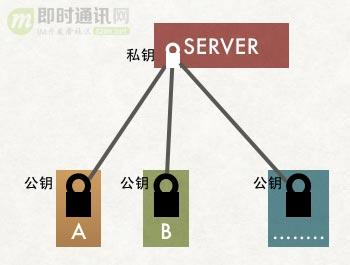 (4.1.21.9)HTTPS 加密过程演变分析7