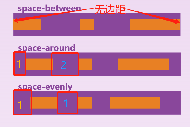 HTML布局四剑客-Flex,Grid,Table,Float25