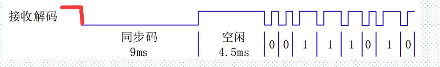 FPGA红外遥控8
