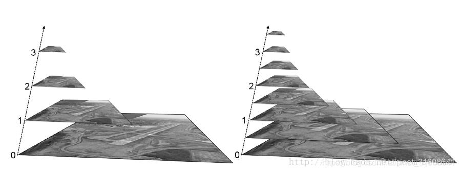 图像金字塔1