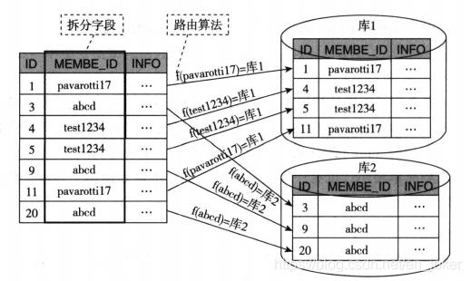 分布式:分布式系统设计实践。2