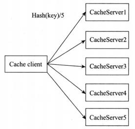 分布式:分布式系统设计实践。4