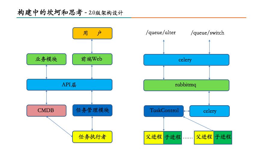 美团数据库运维自动化系统构建之路12