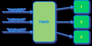 图解一致性哈希算法,全网(小区局域网)最通俗易懂2