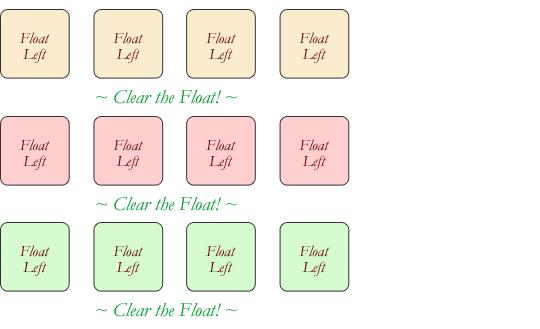 HTML布局四剑客-Flex,Grid,Table,Float13