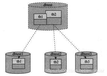 分布式:分布式系统设计实践。8