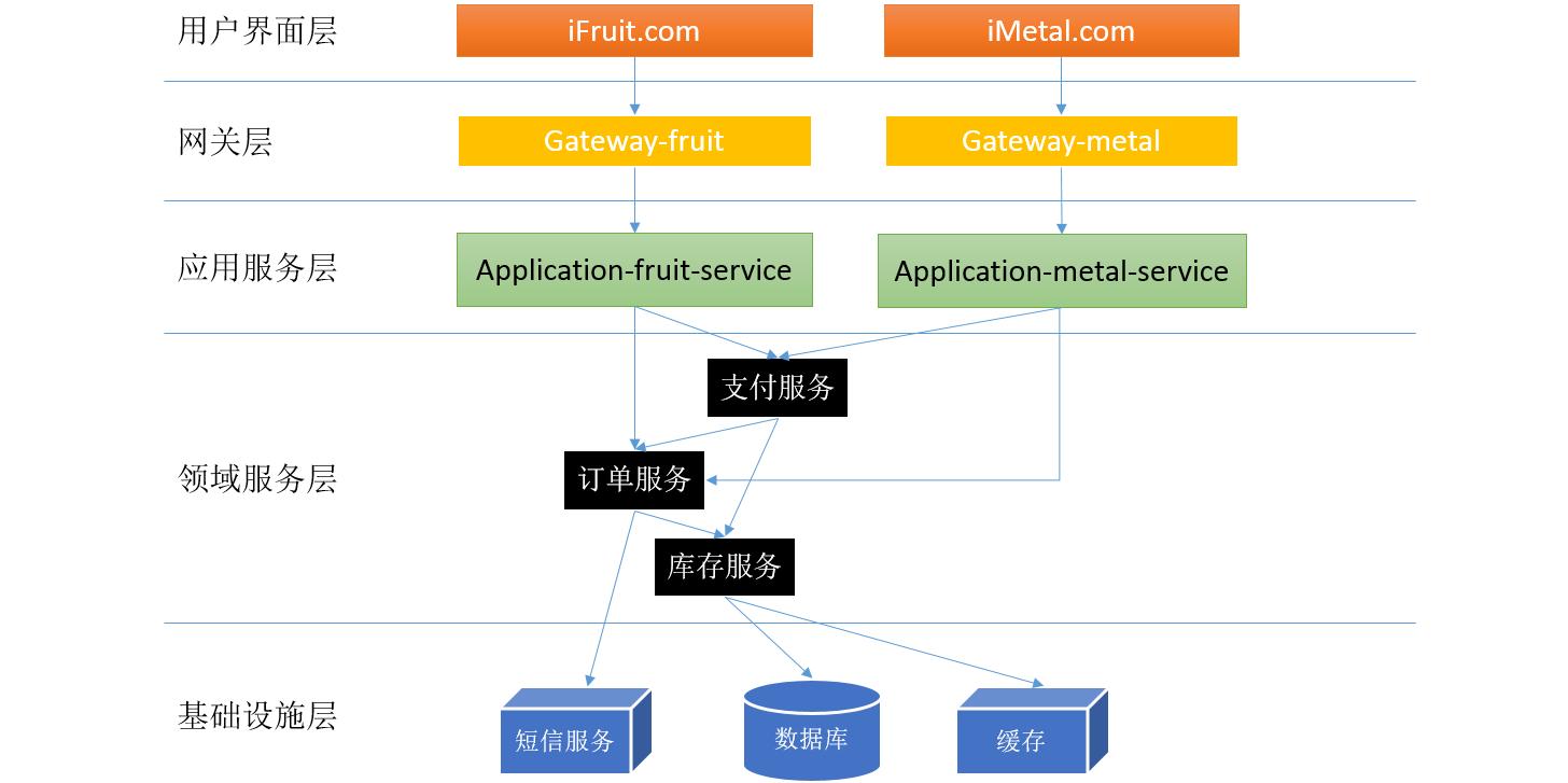 浅谈微服务体系中的分层设计和领域划分3
